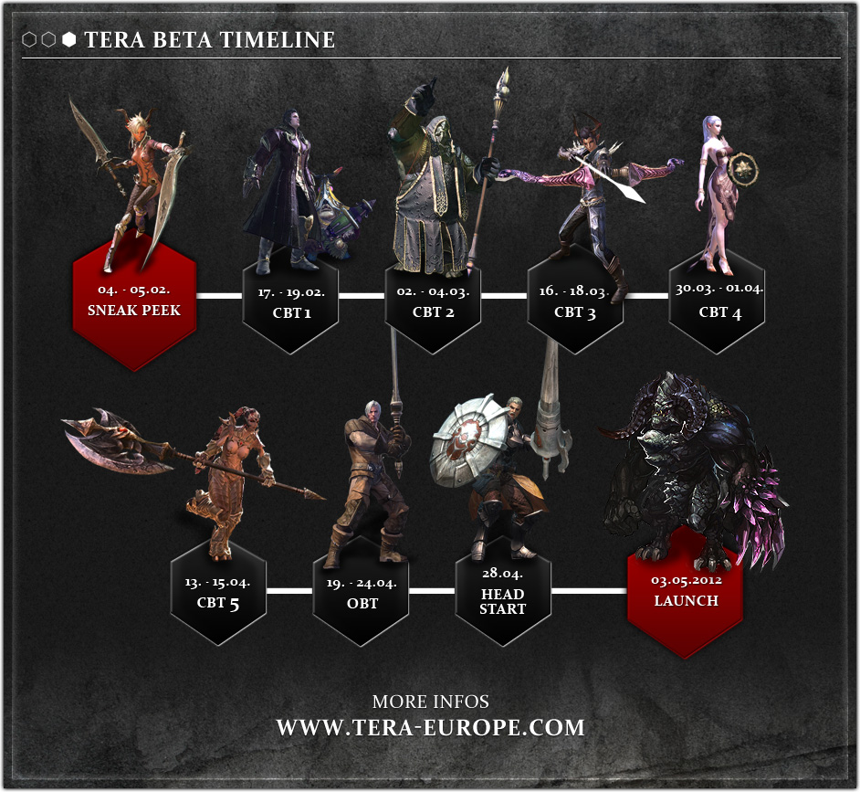 Click image for larger version. Name:	TERA_Beta_Timeline.jpg Views:	921 Size:	314.1 KB ID:	13275