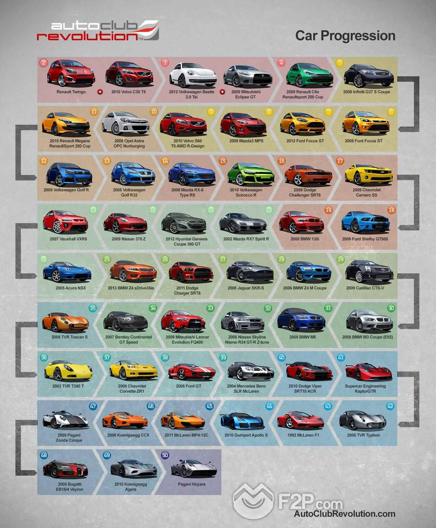 car_progression__graphic