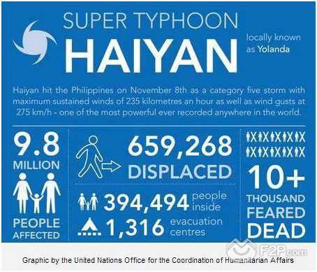 2_Haiyan copy