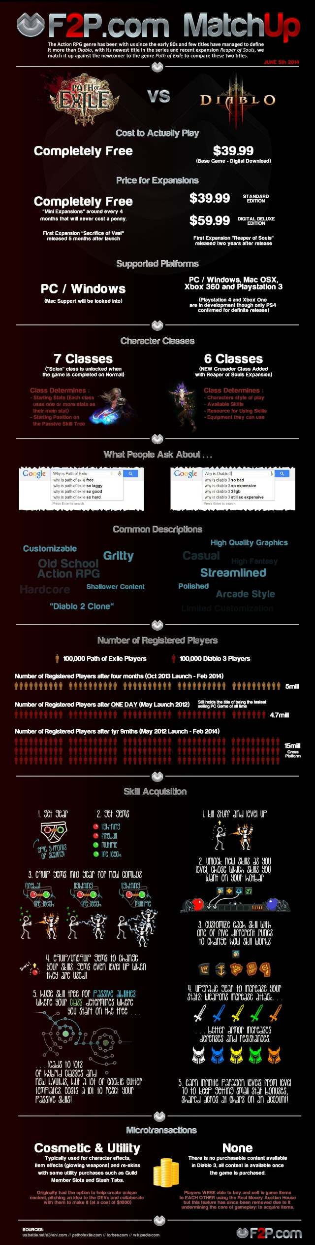 Infographic-640-Poe-vs-diablo-3