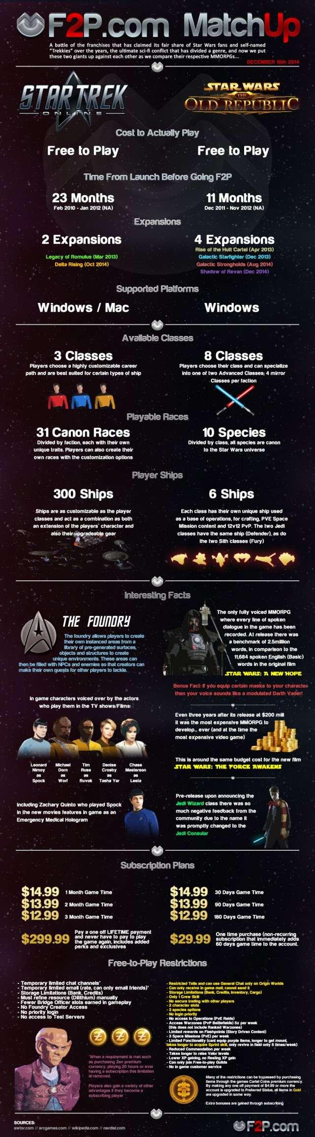 Infographic - SWTOR vs Star Trek Online