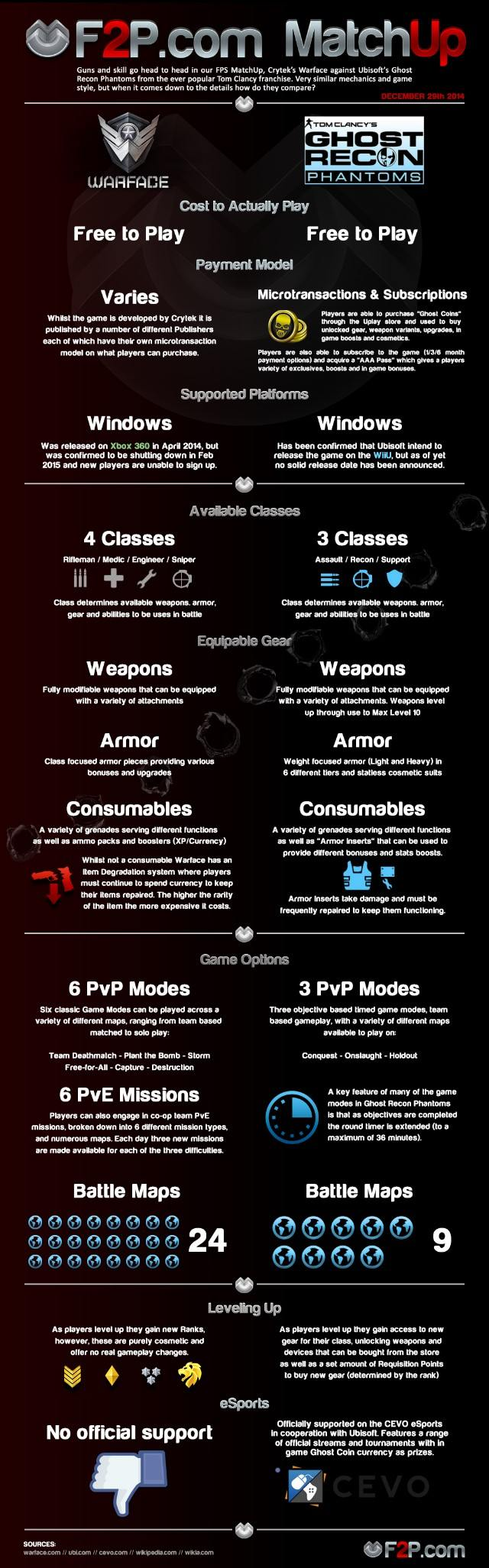 Warface vs Ghost Recon Phantoms Infographic 640