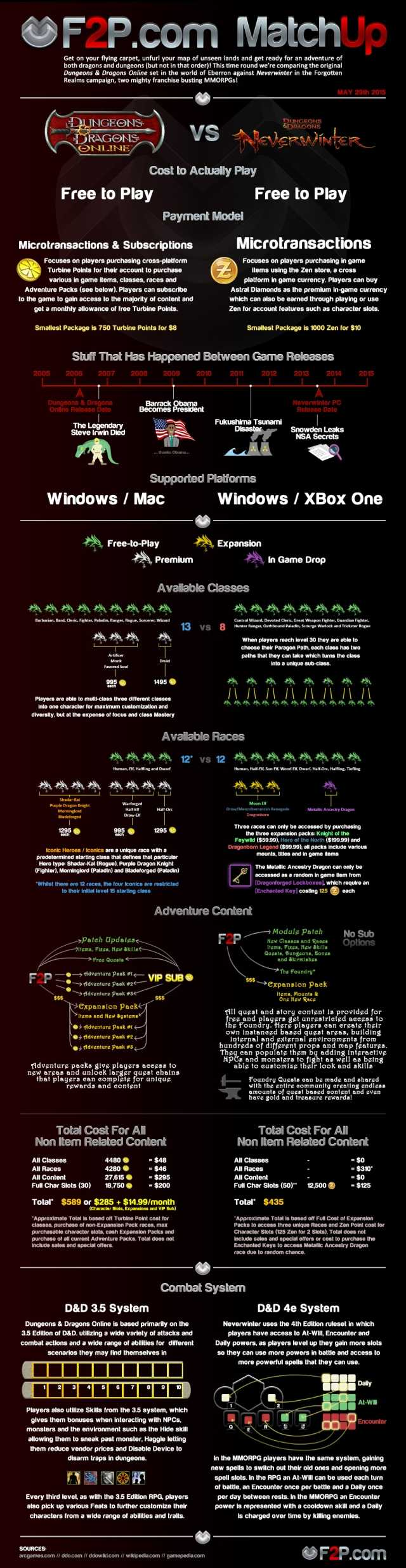 DDO v Neverwinter - Matchup article - infographic