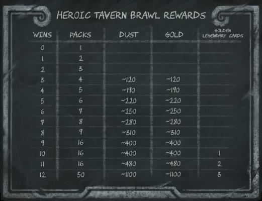 Hearhstone heroic tavern shot (1)