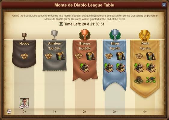 Forge of Empires Spring Event 2019 Monte de Diablo League Table