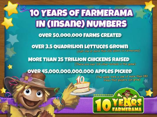 Bigpoint Celebrates Farmerama's 10th Birthday numbers